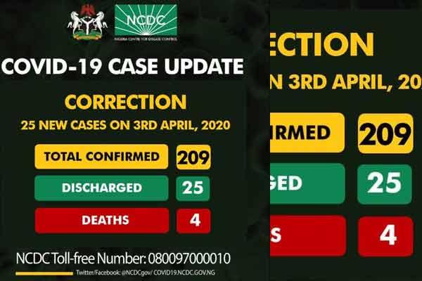 Current COVID-19 cases in Nigeria